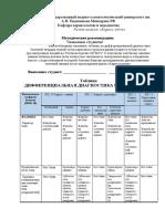 Дифференциальная таблица. Различные стадии кариеса зубов. Максюков Дмитрий.