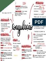 Farmacologia da coagulação