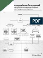 Структура операций и способы их улучшений