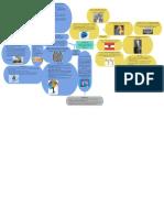 Mapa Conceptual 4 - Alfred Adler - SGC