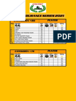 Ckrc Endurance Series 2021 Gp a Gp