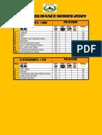 CKRC Endurance Series 2021 Clasi General