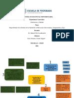Mapa Mental de La Gestion de La Calidad Universitaria, Componentes y Ejes