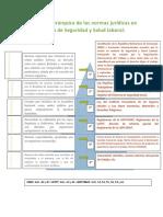 Estructura jerárquica de las normas jurídicas en materia de Seguridad y Salud laboral