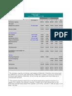 Budgets format