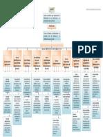 Mapa Conceptual Clasificacion de Costos
