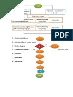 esquema del proceso