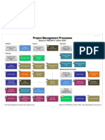 [Slide] Project Management Processes Based on PMBOK 4th Edition 2008_By Murilo Juchem_2009