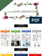 TEORIAS DEL APRENDIZAJE 2