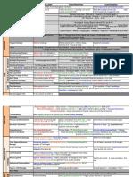 Anatomy Block 1D Clinical Correlates