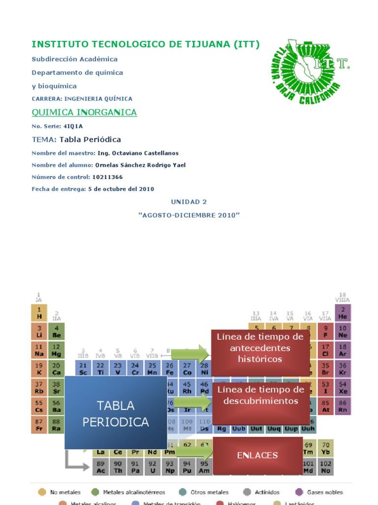 Historia de la tabla periodica parte 1 tabla periodica urtaz Gallery