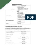 Méthode de calcul des profits et indicateurs structurels