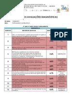 Resultados Avaliações Diagnósticas Duca Leal