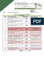Resultados Avaliações Diagnósticas Uepas Relatorio