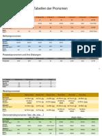 Tabellen der Pronomen