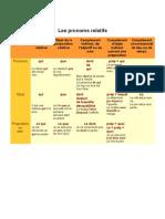Les_pronoms_relatifs