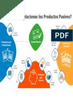 Infografía Productos Pasivos