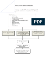 PATHOPHYSIOLOGY OF PUD