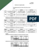 Adjektivdeklination a1a2 Arbeitsblatter Grammatikerklarungen 44398