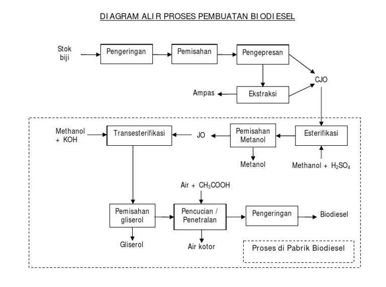 Diagram alir proses pembuatan biodiesel 1533615376v1 ccuart Gallery