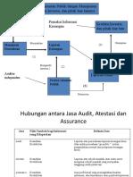 Pengertian Auditing