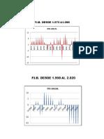 PIB Y MISIONES