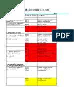 Status durante la gestión de avisos y órdenes