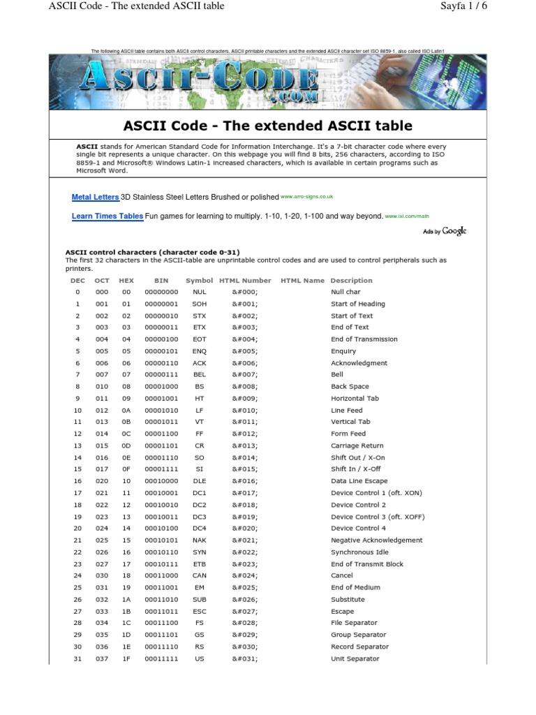 Ascii Code Table | Ascii | Infographics