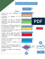 Flujogramas Auditoria Relacionadas Con El Efectivo Compras Ventas Inventario y Nomina (1)