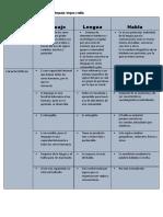 Características Del Lenguaje, Lengua y Habla.