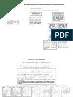 Mapa mental entendimiento del Cerco epidemiológico Covid