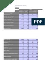 Major Bank Performance Indicators