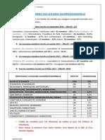 Repartition par categorie socioprofessionnelle des Membres de L'ADM de RFI