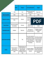 Principais estruturas de mercado (Microeconomia)