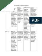 Cuadro Comparativo de estrategias pedagógicas