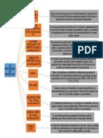 Mapa Conceptual Los Mecanismos de Protección