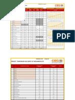 B CEG ENGR PROGRESS - 3TDB PROJECTS - 26April 2021 Draft