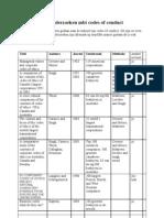Vergelijkende Onderzoeken Mbt Codes of Conduct