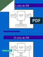 O ciclo de PD