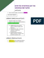 Clasificación de oraciones por las funciones del verbo - Resumen