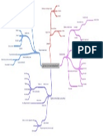 Mapa mental_Teatro y Literatura