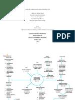 ACTIVIDAD 2 Mapa Conceptual Avances De La Educación En América Latina Siglo XXI
