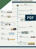 Infografía Aspectos Legales y Normatividad de La Seguridad y Salud en El Trabajo en Colombia 20042021 (1)