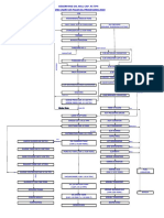 FLOW CHART PROCESSING 2010