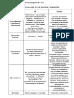 Савченко В.В. - 1 практическая работа Сравнение образования РФ и Японии