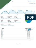 Analytics Toutes les données du site Web Présentation de l'audience 20180401-20180430