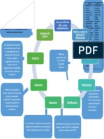Mapa conceptual- Legislacion