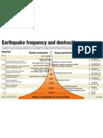 Earthquake Strength