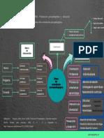 Mapa conceptual áreas de orientación psicopedagógica