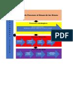 Actividad levatamiento de mapa de procesos de sisitema en desarrollo